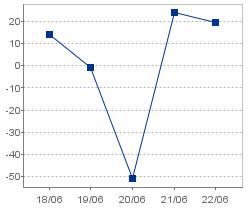 自己資本当期純利益率(連結)