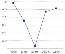 総資産経常利益率(連結)