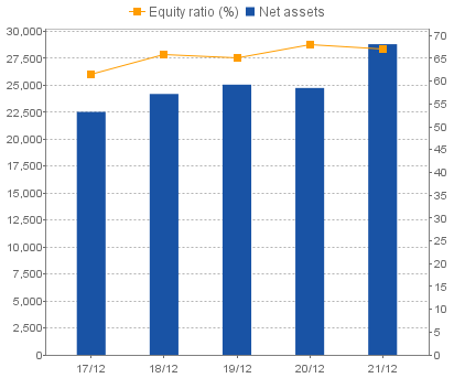Net assets/Equity ratio