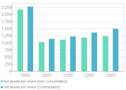 Net assets per share