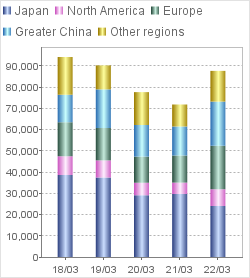 Trend of Net Sales by Region