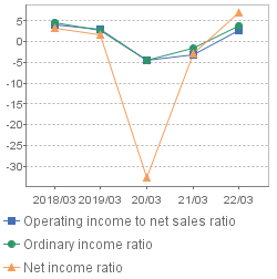 Ratio of Profits to Net Sales