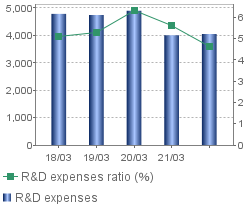 Research and development expenses