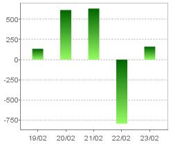 営業活動によるキャッシュ・フロー(連結)・グラフのみ