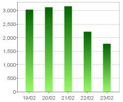 現金及び現金同等物の残高(連結)・グラフのみ