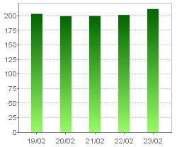 1株当たり純資産(連結)・グラフのみ