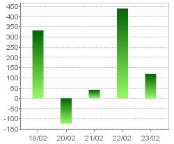 投資活動によるキャッシュ・フロー(連結)・グラフのみ