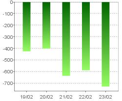 財務活動によるキャッシュ・フロー(連結)・グラフのみ