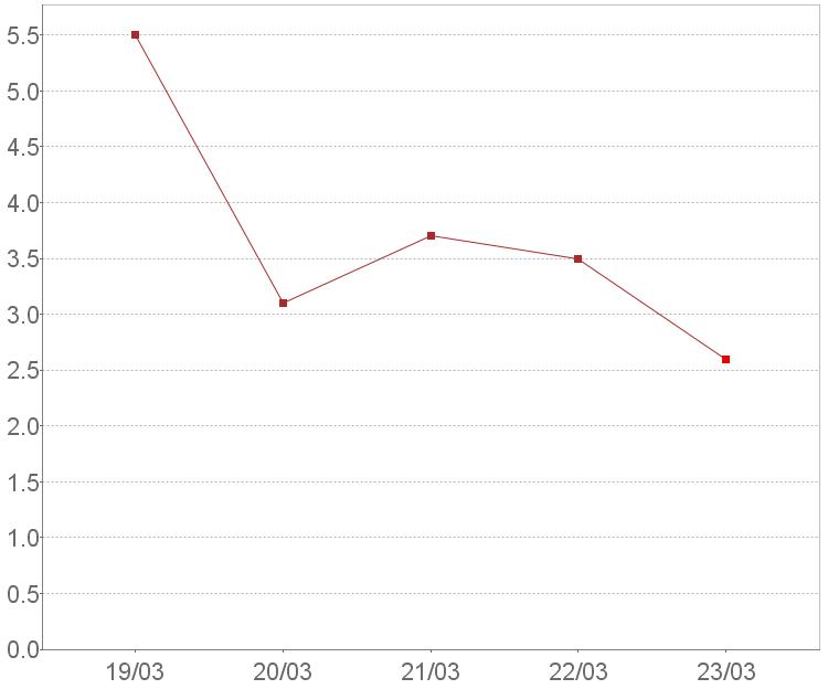 売上高営業利益率(連結)