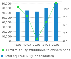 TotalEquity / Rate of return on equity