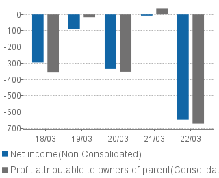 Profit (loss) attributable to owners of parent