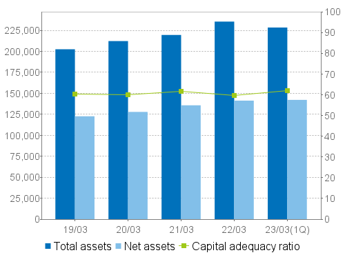 Total assets/Net assets/Capital adequacy ratio