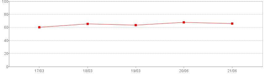 Capital adequacy ratio (%)(Consolidated)