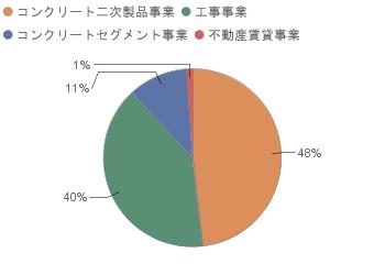 売上高のセグメント別構成